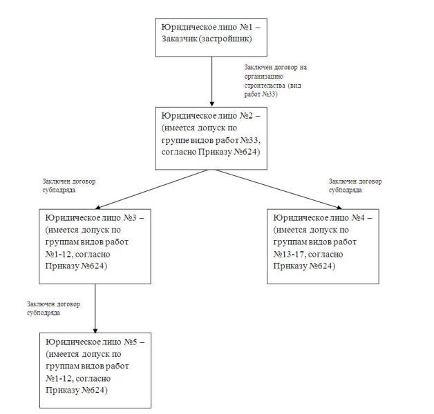 Разъяснение НОСТРОЙ: Схема